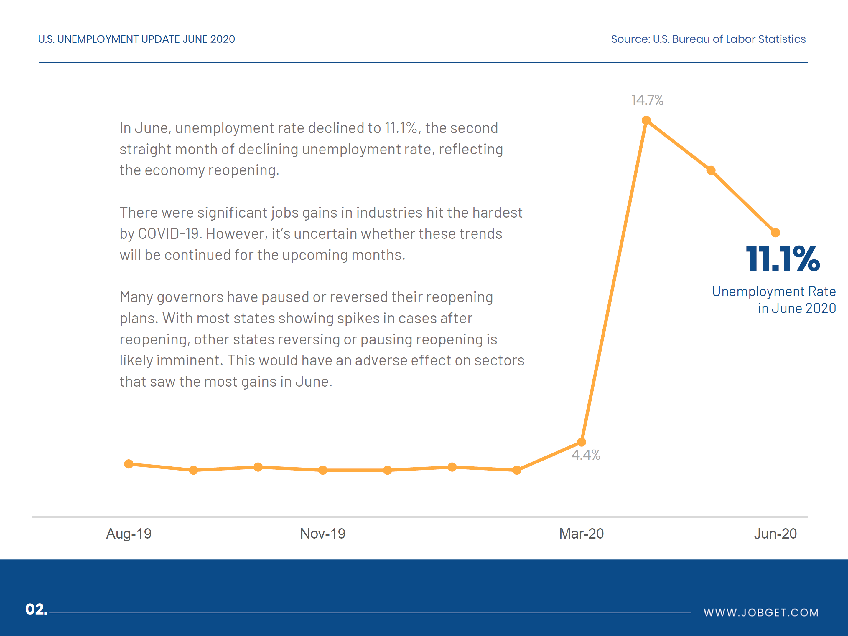Unemployment Rate in June